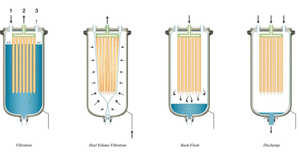 Filtration steps that comprise one complete cycle of the CONTIBAC SU®